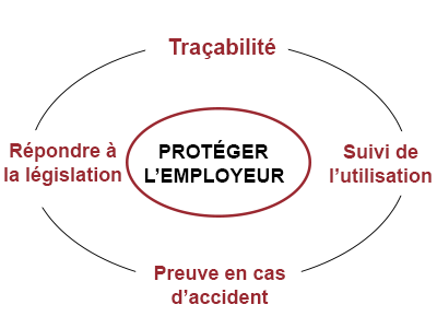 protection employeur dati protection travailleur isole twig embody proteger collaborateur